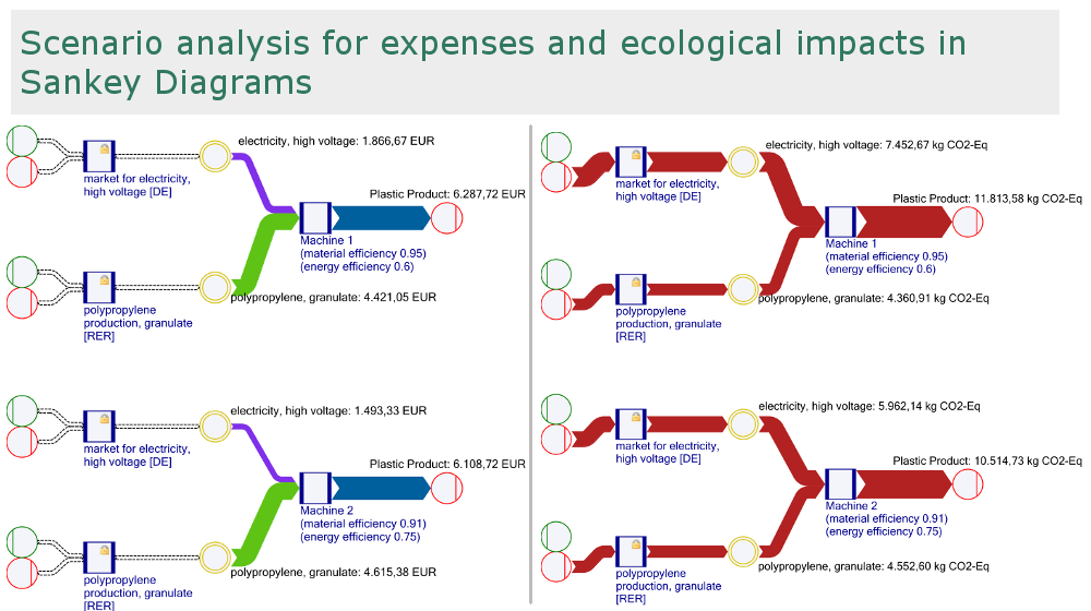 LCA environmental impacts costs scenario