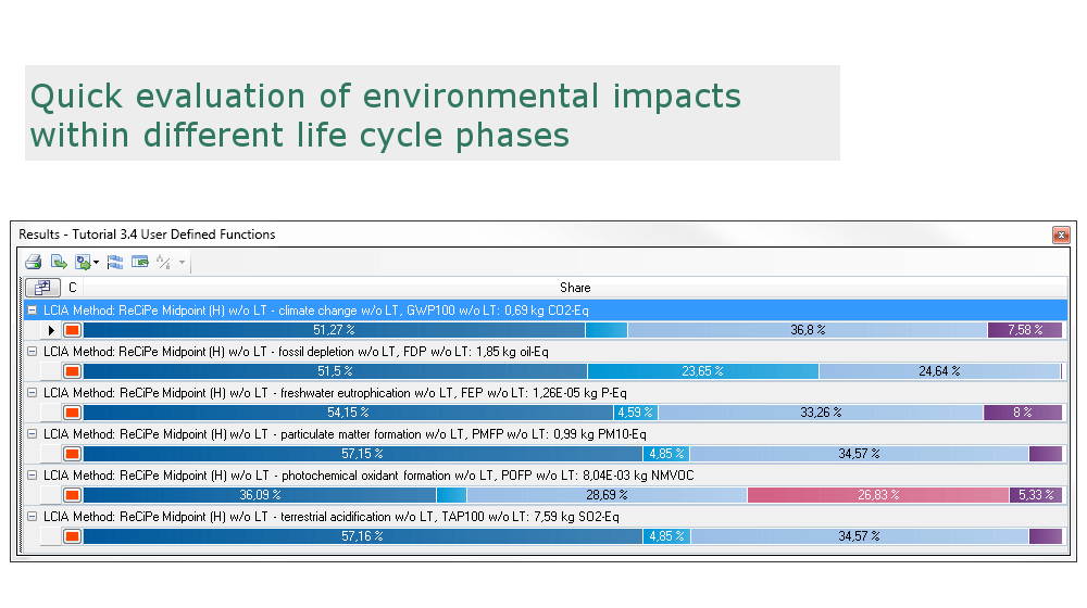 LCA life cycle phases evaluation